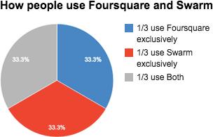 Utilisation Foursquare Swarm