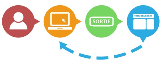 Remarketing - Stratégie multicanale