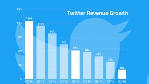 Twitter revenus en baisse